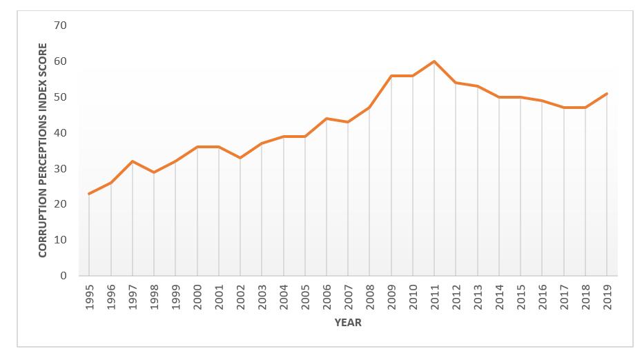 Malaysia's Corruption Perception Index (CPI) score from 1995 to 2019.