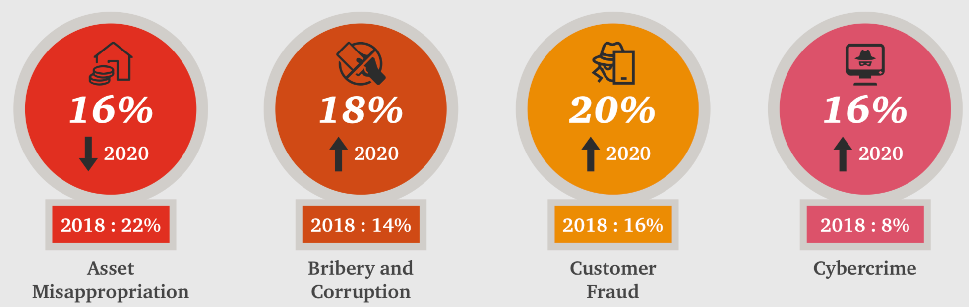 The four most disruptive forms of fraud in Malaysia in 2020