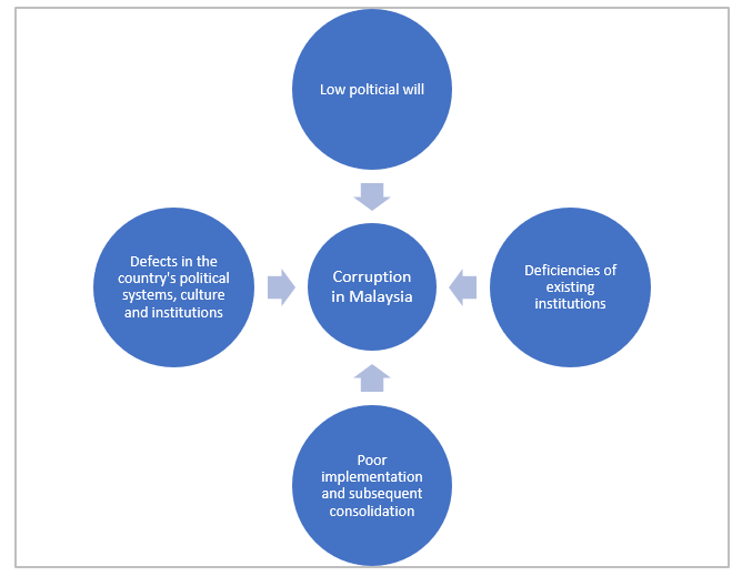 Factors that affect Malaysia's' ability to tackle corruption.